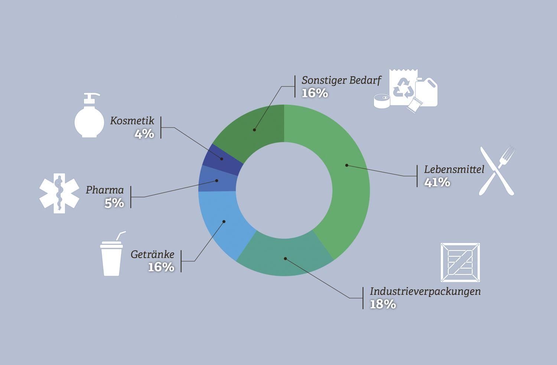 Grafik: Verpackungen. Quelle: Deutsches Verpackungsinstitut e.V., 2016