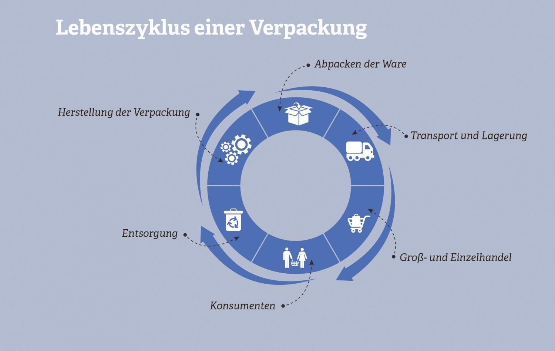 Grafik zum Lebenszyklus einer Verpackung. Quelle: Deutsches Verpackungsinstitut e.V., 2016