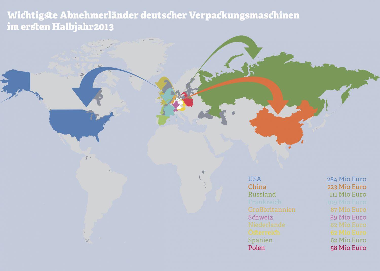 Grafik: Abnehmerländer deutscher Verpackungsmaschinen. Quelle: Diverse Quellen, vdma.org, 2013