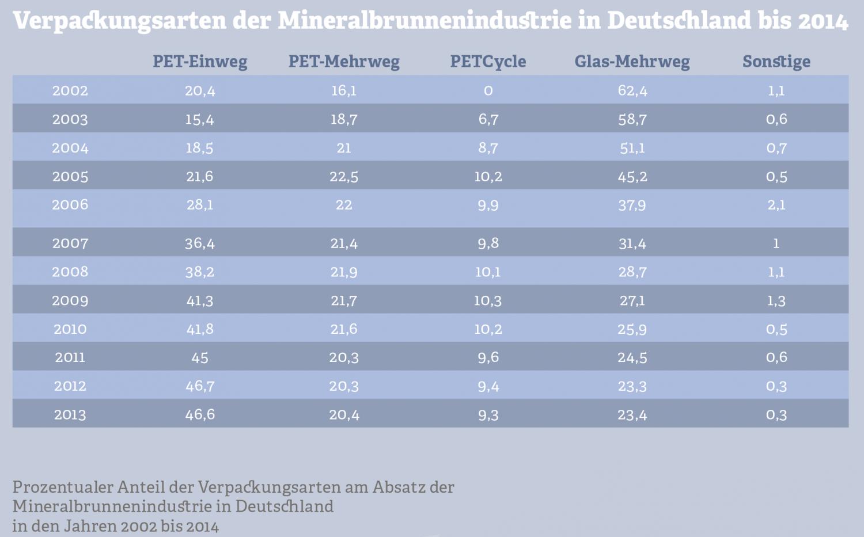 Grafik: Verpackungsarten der Mineralbrunnenindustrie. Quelle: Verband Deutscher Mineralbrunnen, Januar 2015