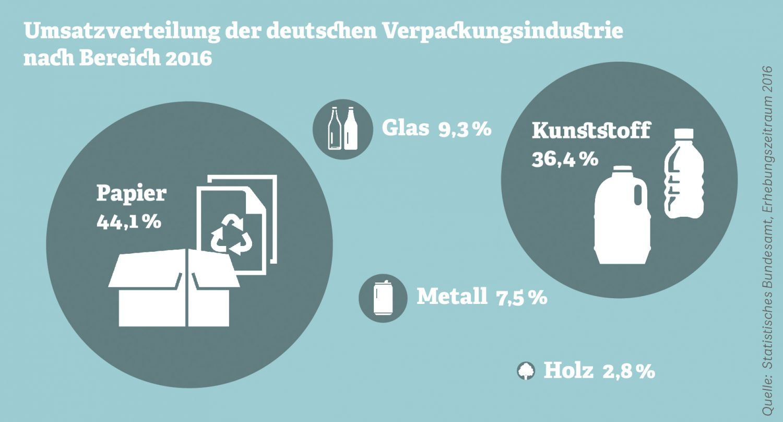 Grafik zur Umsatzverteilung der deutschen Verpackungsindustrie, Quelle: Statistisches Bundesamt, Erhebungszeitraum 2016