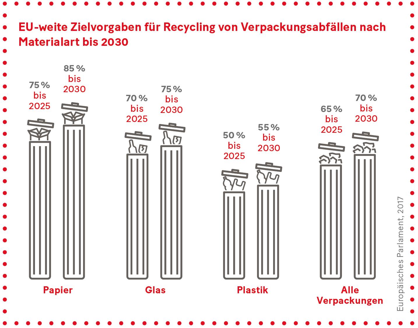 Grafik: EU-weite Zielvorgaben für Recycling von Verpackungsabfällen nach Materialart bis 2030