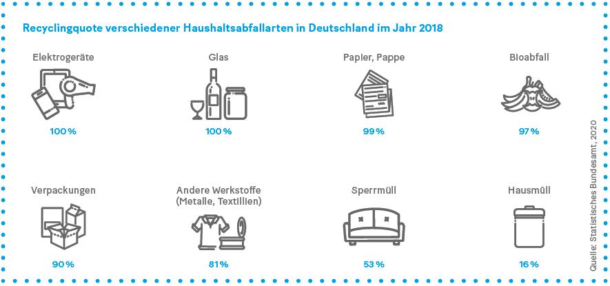 Grafik: Recyclingquote verschiedener Haushaltsabfallarten in Deutschland im Jahr 2018