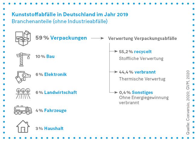 Grafik: Kunststoffabfälle in Deutschland im Jahr 2019 Branchenanteile (ohne Industrieabfälle).