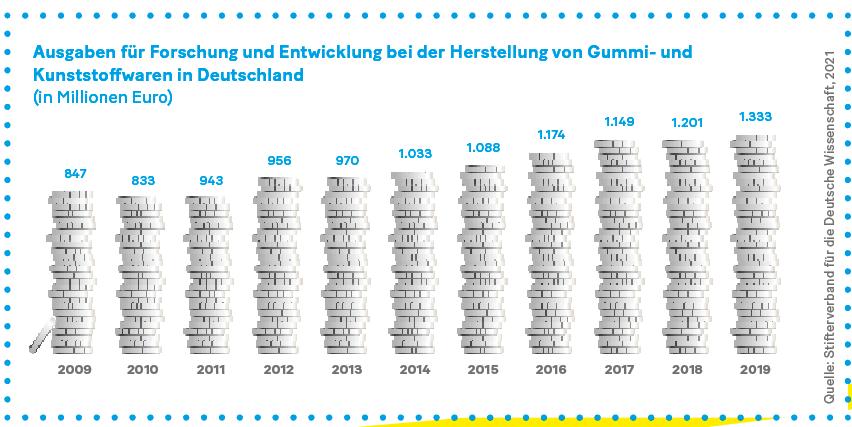 Grafik: Ausgaben für Forschung und Entwicklung bei der Herstellung von Gummi- und  Kunststoffwaren in Deutschland (in Millionen Euro).