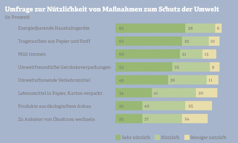 Grafik: Umfrage zur Nützlichkeit von Maßnahmen zum Schutz der Umwelt. Quelle: Forsa, 2000