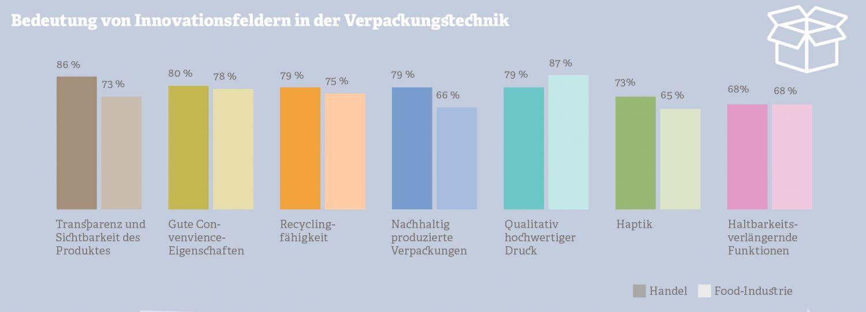 Grafik: Innovation in der Verpackungstechnik. Quelle: Messe Köln, 2011