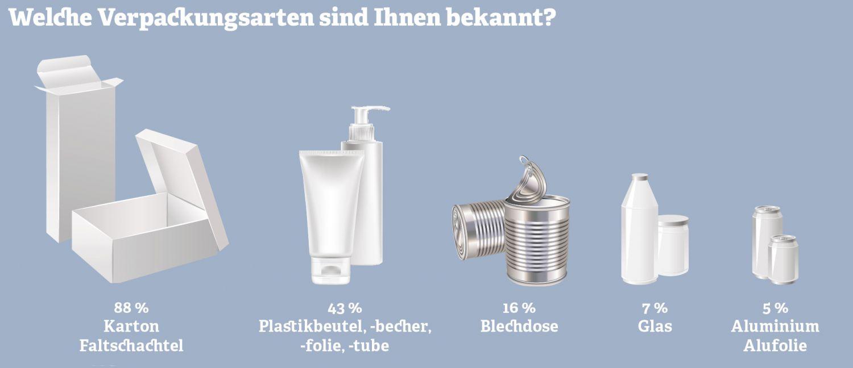 Grafik: Welche Verpackungsarten sind Ihnen bekannt. Quelle: KA BrandResearch, 2011