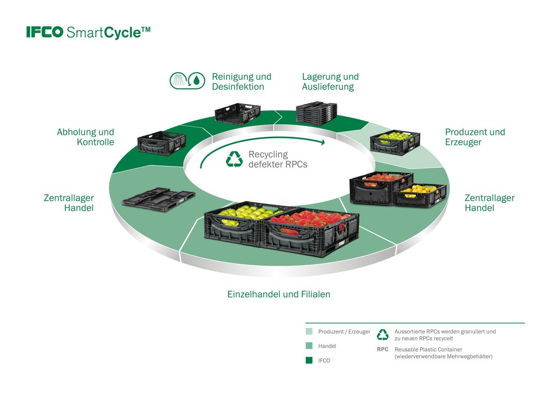 Grafik: Kreislauf von IFCO RPCs (Reusable Plastic Container)