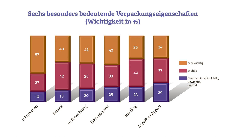Statistik: wichtige Verpackungseigenschaften. Quelle: K&A BrandResearch