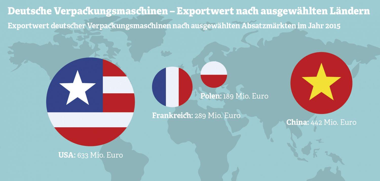 Grafik: Deutsche Verpackungsmaschinen –Export nach ausgewählten Ländern. Quelle: Diverse Quellen (Außenhandelsdaten von 47 Berichtsländern), Erhebungszeitraum 2015