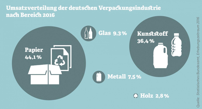 Grafik: Umsatzverteilung der deutschen Verpackungsindustrie. Quelle: Statistisches Bundesamt, Erhebungszeitraum 2016