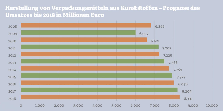 Grafik: Umsatz in der Herstellung von Kunststoffverpackungen. Quelle: Statistisches Bundesamt; Statista; Erhebungszeitraum 2008 bis 2013
