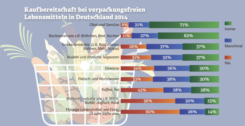 Grafik: Kaufbereitschaft bei verpackungsfreien Lebensmitteln in Deutschland. Quelle: PwC: Erhebungszeitraum: Dezember 2014; Region: Deutschland, Anzahl der Befragten: 1.000
